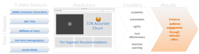 case_study_predictors